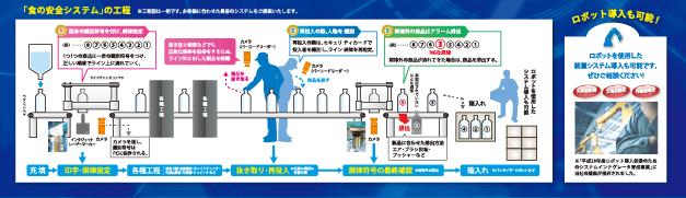「食の安全システム」の工程