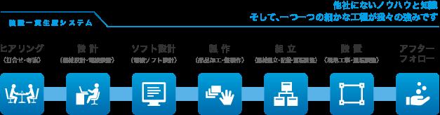 ヒアリング(打合せ・考案) 設計(機械設計・電機設計) ソフト設計(電機ソフト設計) 製作(部品加工・盤製作) 組立(機械組立・配線・運転調整) 設置(現地工事・運転調整) アフターフォロー