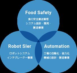 Food Safety 食の安全搬送管理システム設計・開発・製造事業 Robot SIer ロボットシステムインテグレーター事業 Automation 工場の自動化・省力化機械の設計・製造事業